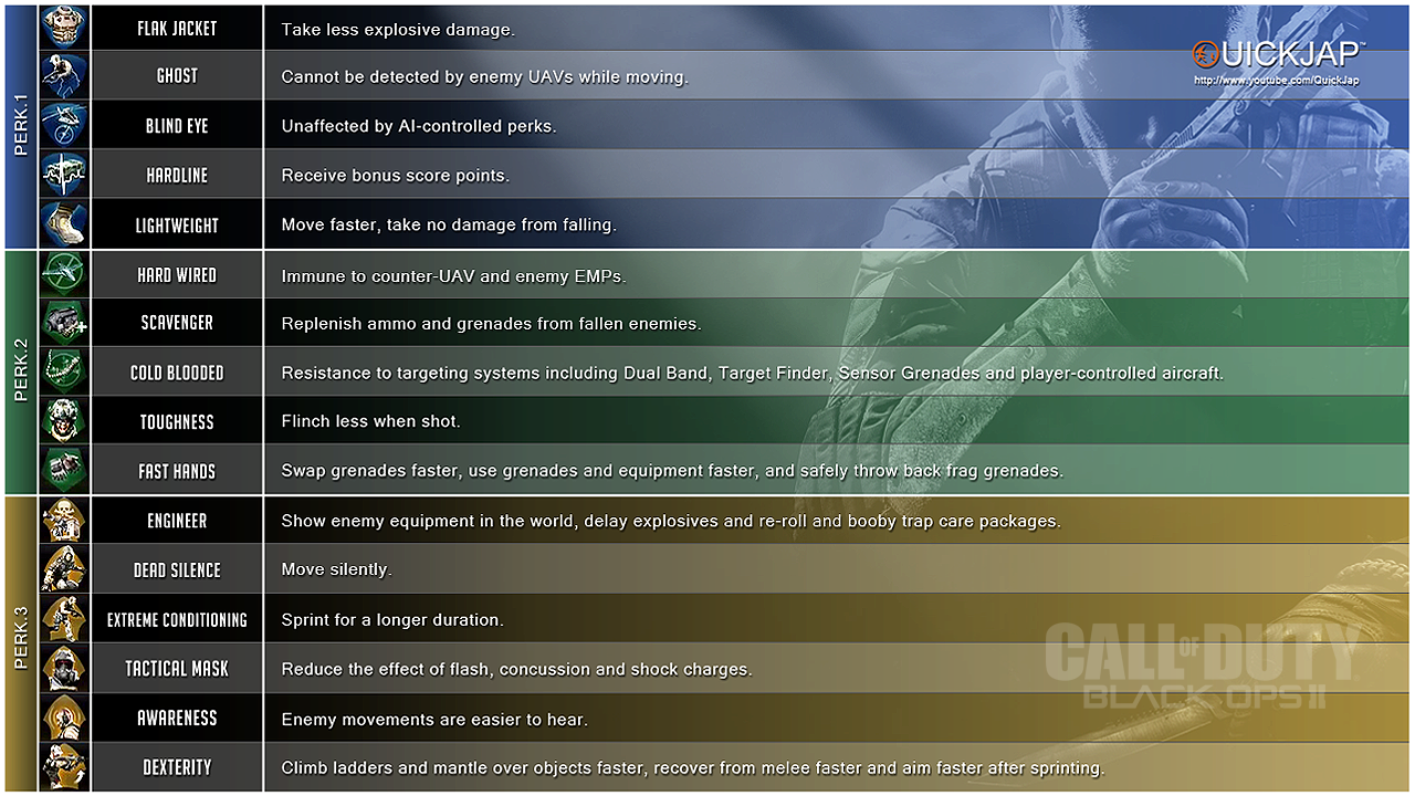Perks - Call of Duty: Black Ops 2 Wiki Guide - IGN